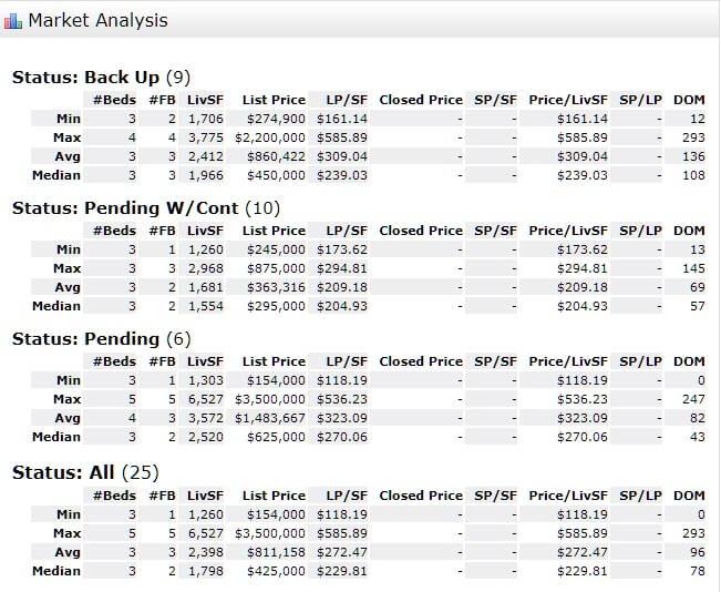 Stuart FL 34996 Condo Market Report August 2019