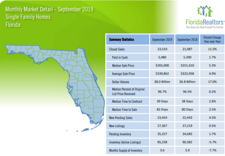 Florida Single Family Homes September 2019 Market Report