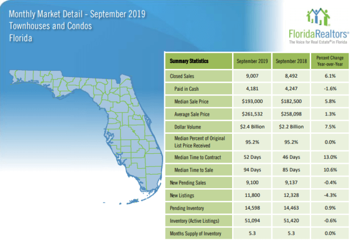 Florida Townhouses and Condos September 2019 Market Report