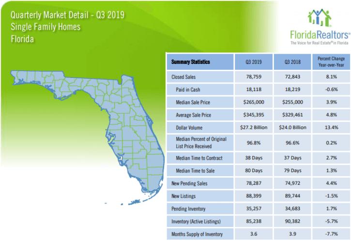 Florida Single Family Homes 2019 3'rd Quarter Report