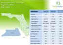 Martin County Single Family Homes October 2019 Market Report