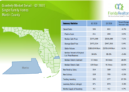 Martin County Single Family Homes 2019 3'rd Quarter Report
