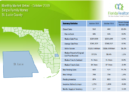 St Lucie County Single Family Homes October 2019 Market Report