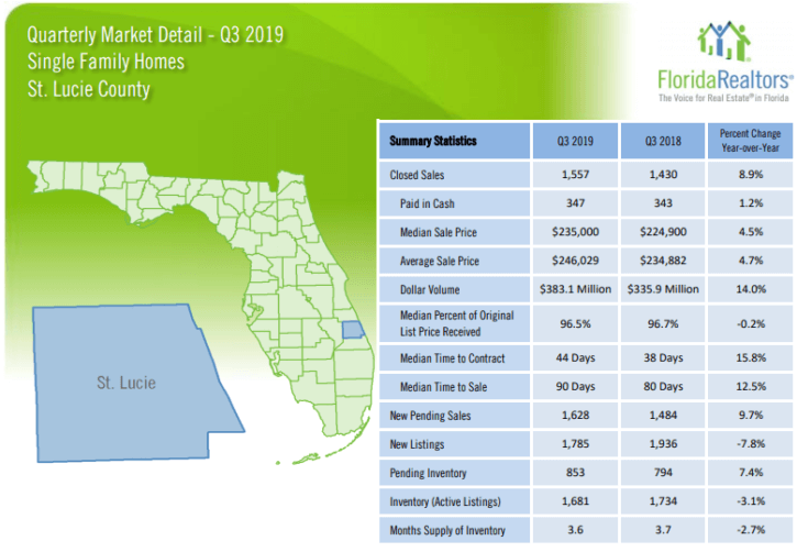 St. Lucie County Single Family Homes 2019 3'rd Quarter Report