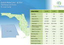 St. Lucie County Townhouses and Condos 2019 3'rd Quarter Report