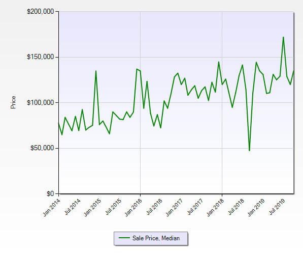 Stuart FL 34994 Condo Market Report October 2019