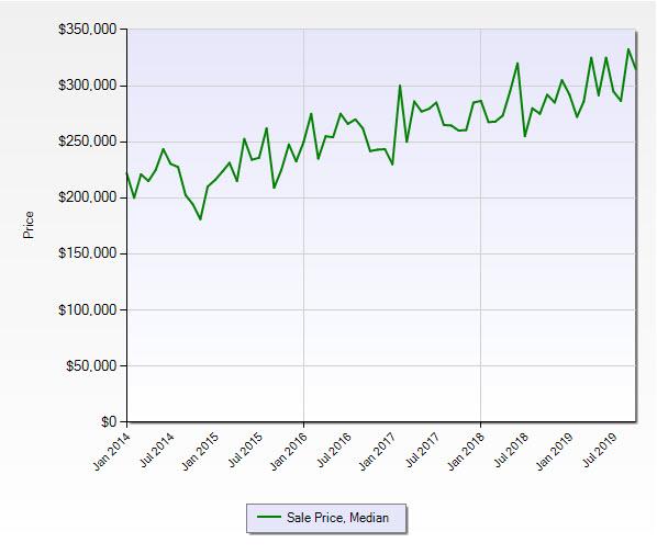 Stuart FL 34997 Residential Market Report October 2019