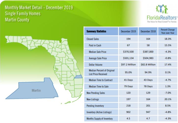 Martin County Single Family Homes December 2019 Market Report