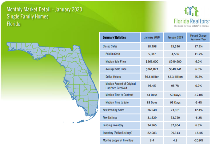 Florida Single Family Homes January 2020 Market Report