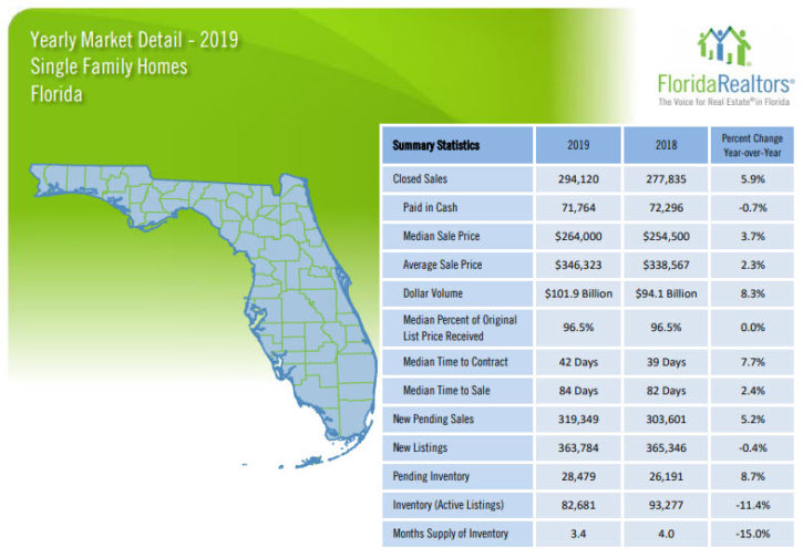 Florida Single Family Home Sales 2019 Yearly Review