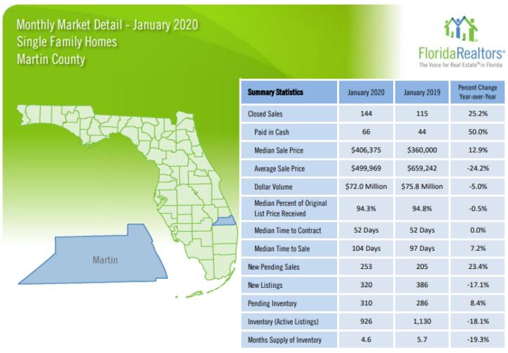 Martin County Single Family Homes January 2020 Market Report