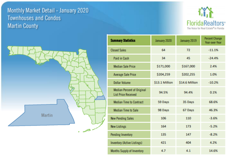 Martin County Townhouses and Condos January 2020 Market Report