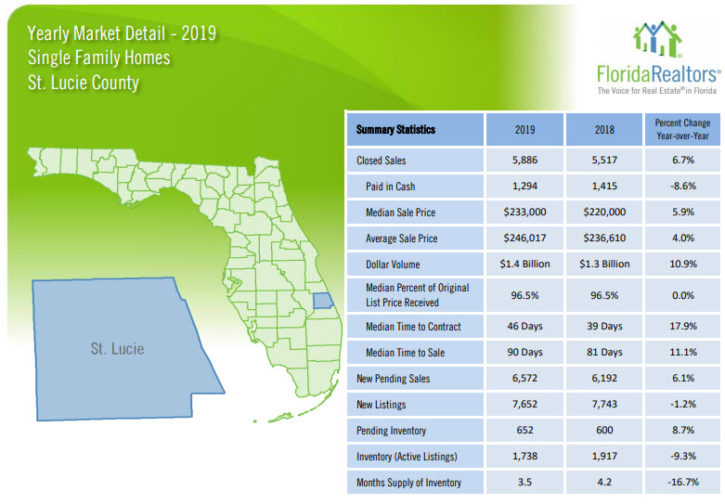 St Lucie County Single Family Home Sales 2019 Yearly Review