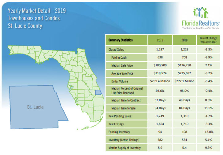 St Lucie County Townhouse and Condo Sales 2019 Yearly Review