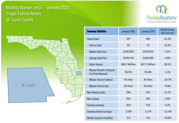 St Lucie County Single Family Homes  January 2020  Market Report