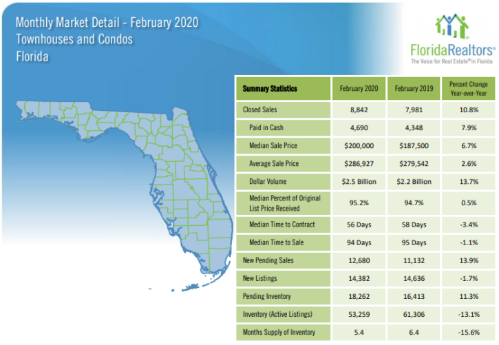 Florida Townhouses and Condos February 2020 Market Report