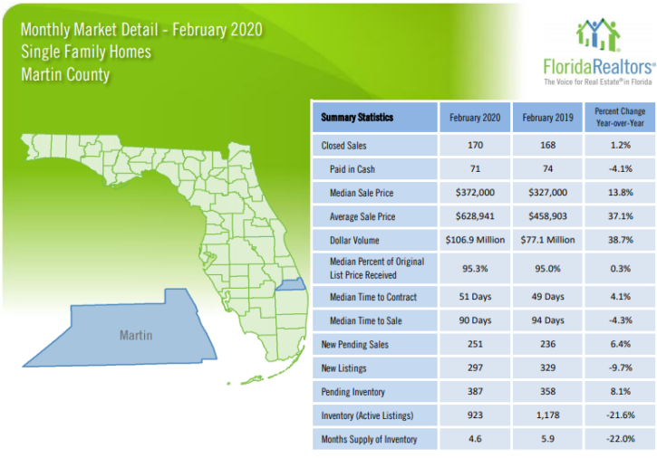 Martin County Single Family Homes February 2020 Market Report