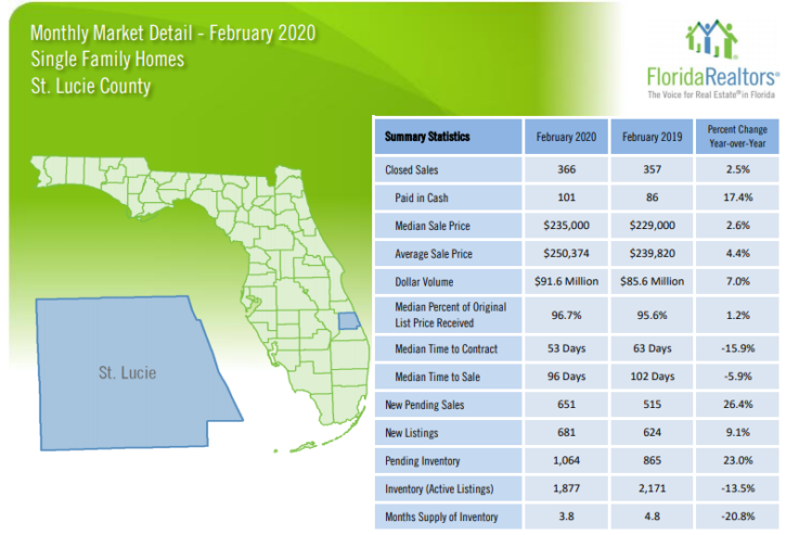St Lucie County Single Family Homes February 2020 Market Report
