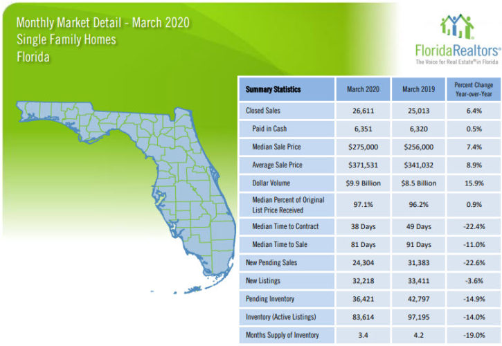 Florida Single Family Homes March 2020 Market Report