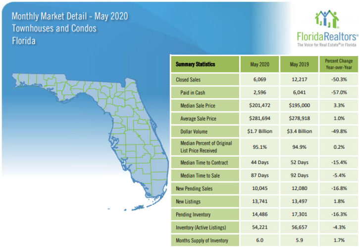 Florida Townhouses and Condos May 2020 Market Report