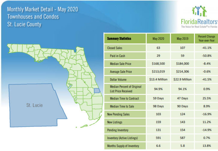St Lucie County Townhouses and Condos May 2020 Market Report