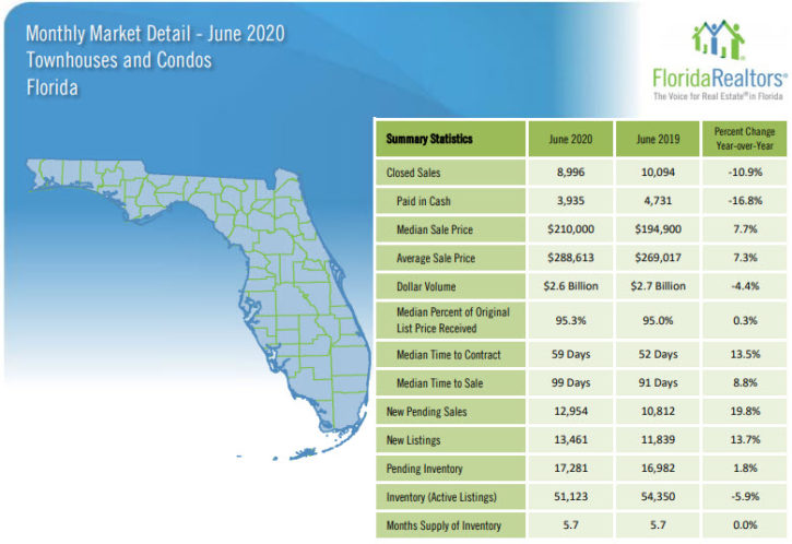 Florida Townhouses and Condos June 2020 Market Report