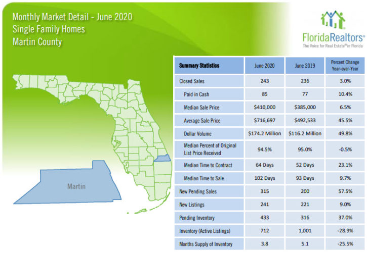 Martin County Single Family Homes June 2020 Market Report