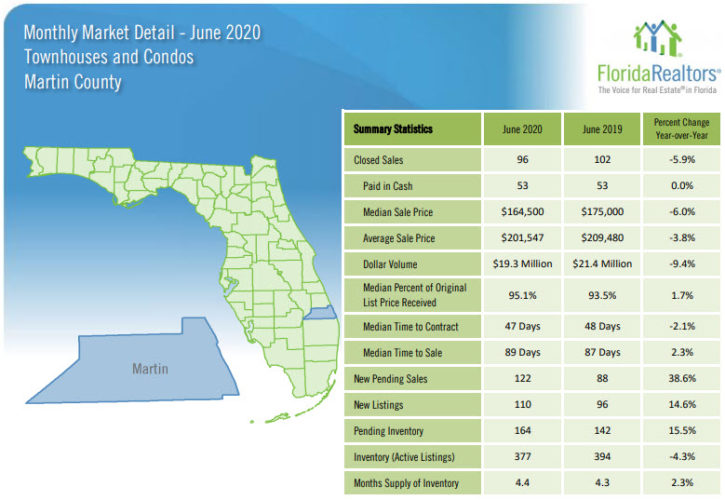 Martin County Townhouses and Condos June 2020 Market Report