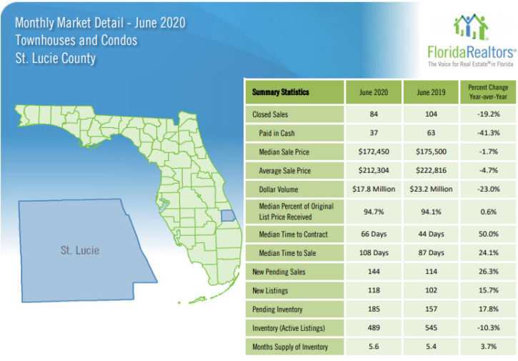 St Lucie County Townhouses and Condos June 2020 Market Report
