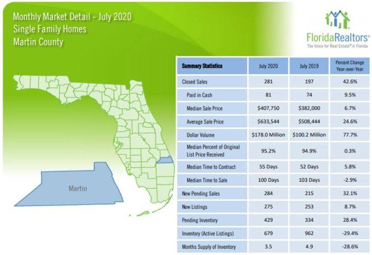 Martin County Single Family Homes July 2020 Market Report