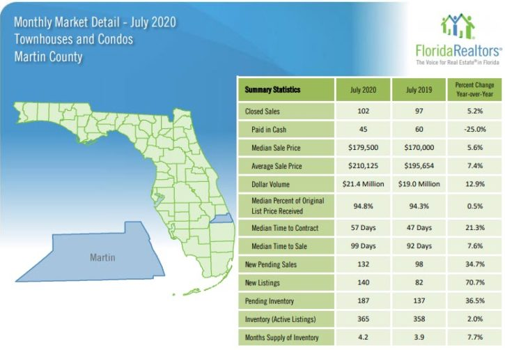 Martin County Townhouses and Condos July 2020 Market Report