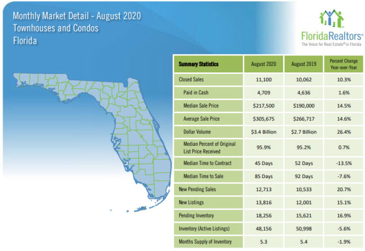 Florida Townhouses and Condos August 2020 Market Report
