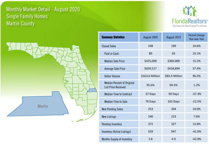 Martin County Single Family Homes August 2020 Market Report