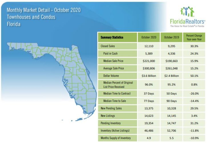 Florida Townhouses and Condos October 2020 Market Report