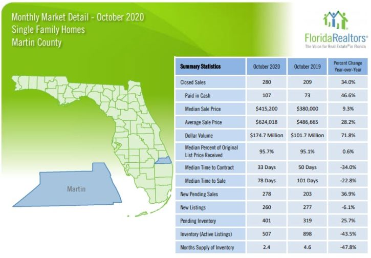Martin County Single Family Homes October 2020 Market Report
