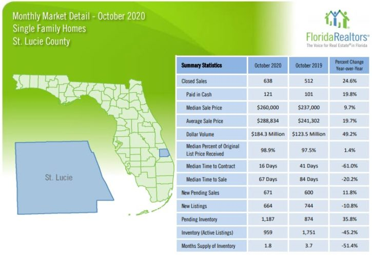 St Lucie County Single Family Homes October 2020 Market Report