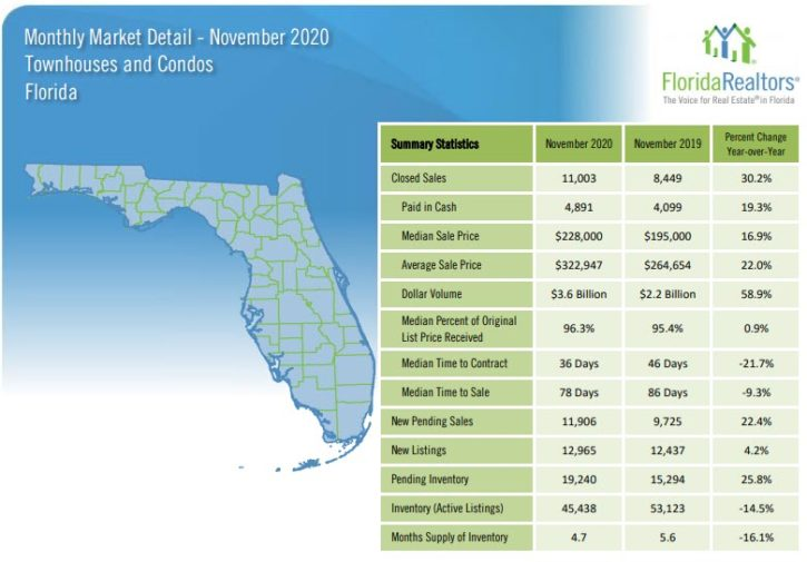 Florida Townhouses and Condos November 2020 Market Report
