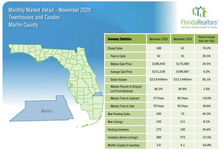 Martin County Townhouses and Condos November 2020 Market Report