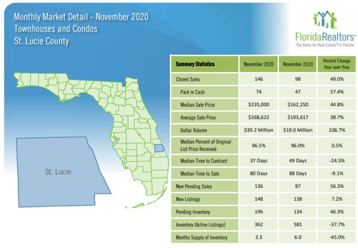 St Lucie County Townhouses and Condos November 2020 Market Report