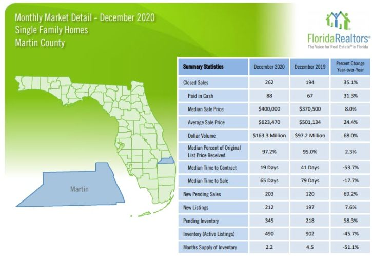Martin County Single Family Homes December 2020 Market Report