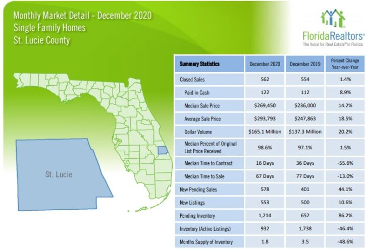 St Lucie County Single Family Homes December 2020 Market Report