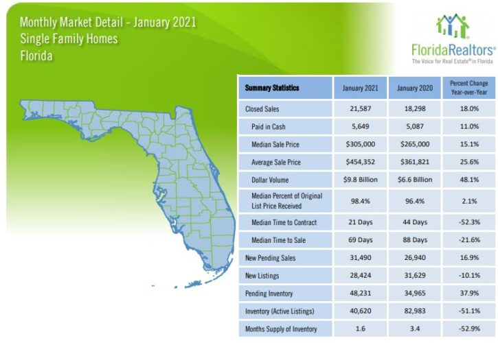 Florida Single Family Homes January 2021 Market Report