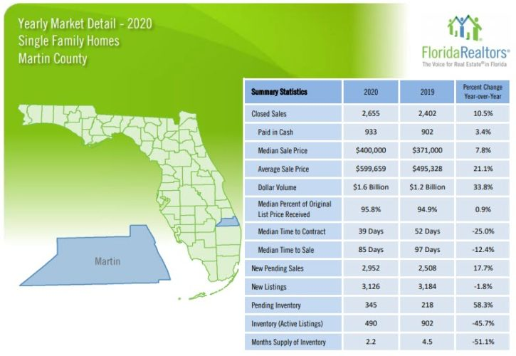 Martin County Single Family Home Sales 2020 Yearly Review