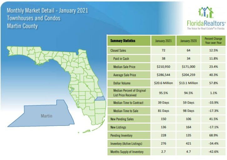 Martin County Townhouses and Condos January 2021 Market Report
