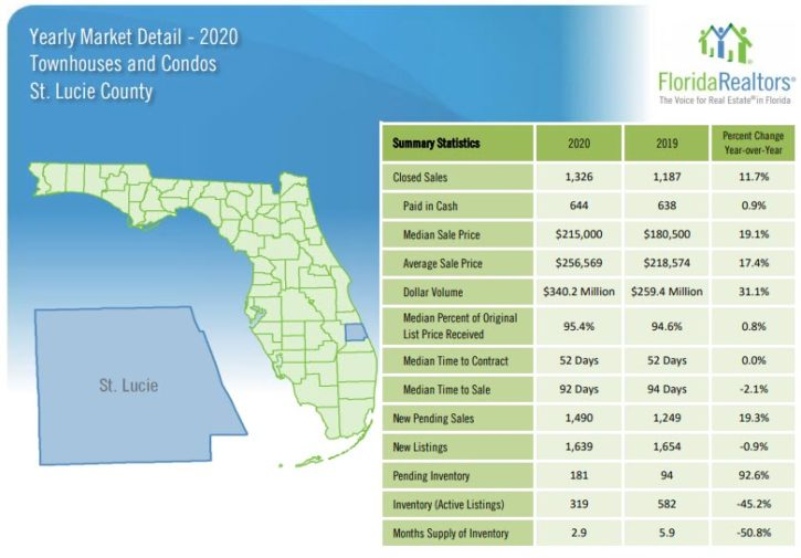 St Lucie County Townhouse and Condo Sales 2020 Yearly Review