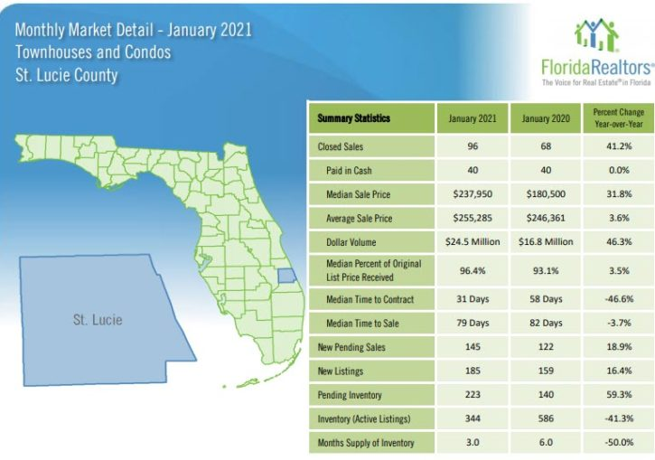 St Lucie County Townhouses and Condos January 2021 Market Report