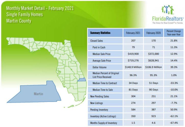 Martin County Single Family Homes February 2021 Market Report