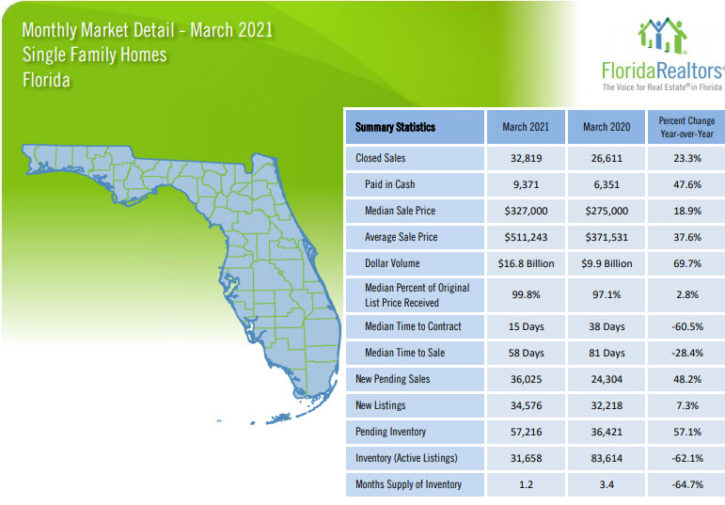 Florida Single Family Homes March 2021 Market Report