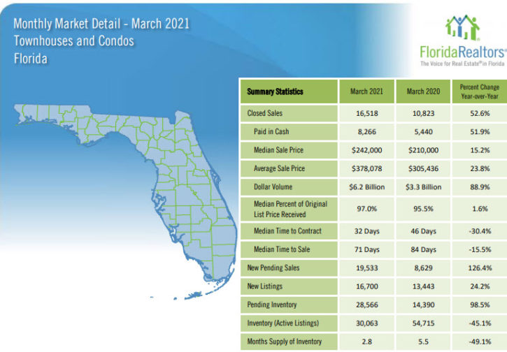 Florida Townhouses and Condos March 2021 Market Report