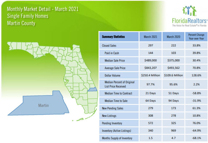 Martin County Single Family Homes March 2021 Market Report